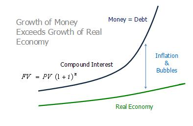 Growth of Money Exceeds Growth of Real Economy