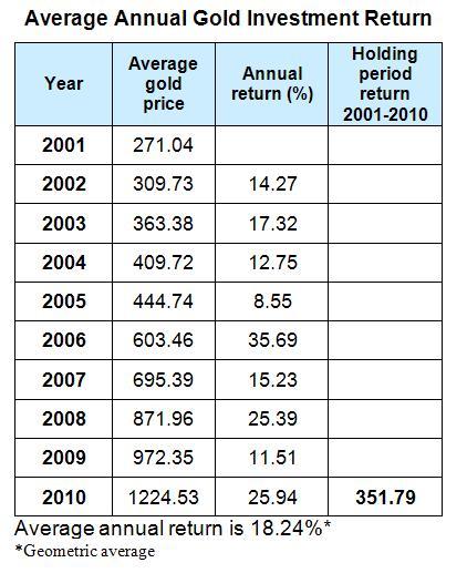 Average Annual Gold Investment Return