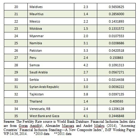 Interest vs Fertility Table 2 part 2