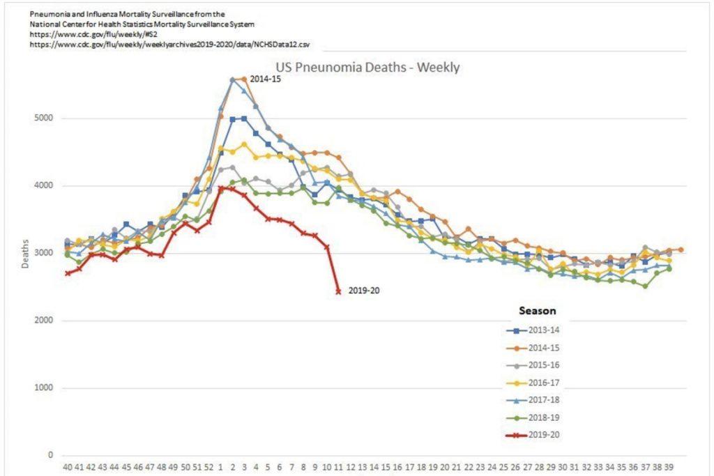 US Pneumonia Deaths